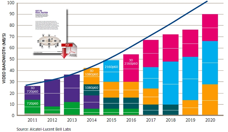 Lucent Techn Get_to_Fast_Faster_article_chart