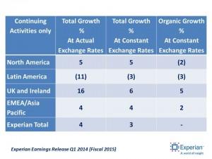 Q1 2015 Fiscal Growth