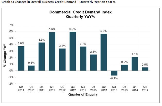 Veda June Credit Demand Index