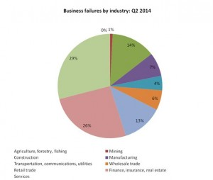 2014- Q2 Business Segments