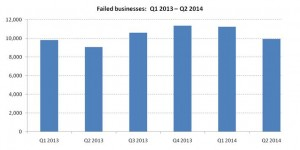 2014 Q2 business failures