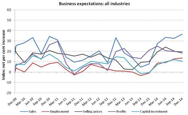 Australian Bus Expectations Q4 2014