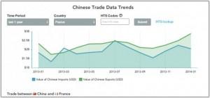 Chines Trade Data Panjiva