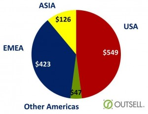 Outsell ORM Market 2014
