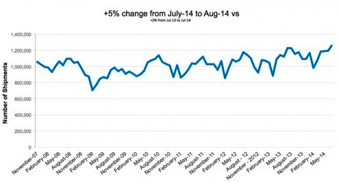 panjiva july-2014-trade-data-495x268