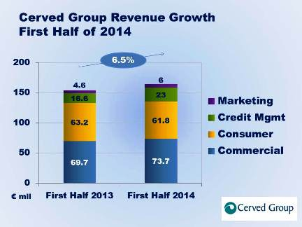 Cerved Group First Half 2014 Revenues Up 6.5%