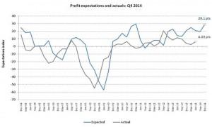 D&B Aus Q4 2014 profit expectations