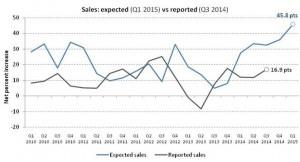 Aus Risk - Sales Expectation Q 1 2015