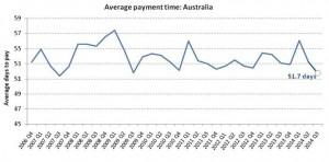 Australian Payment Times Q3 2014