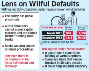 India wilful defaulters