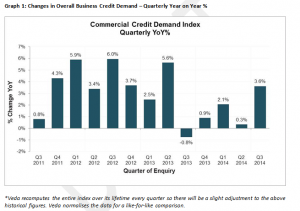 Veda Commerical Credit Demand Index Oct 2014