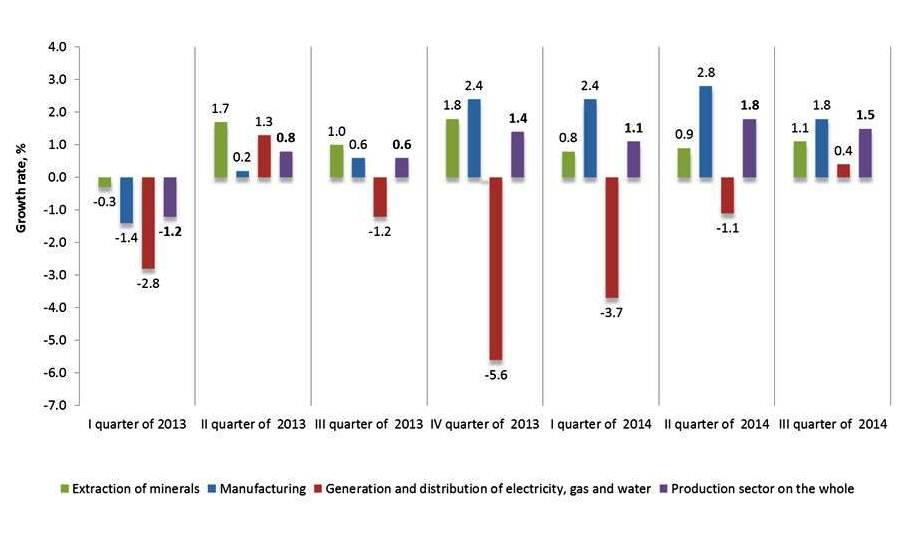 Russian Statistics 2014