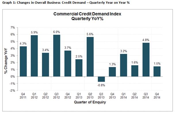 Veda Dec 2014 Credit demand Index
