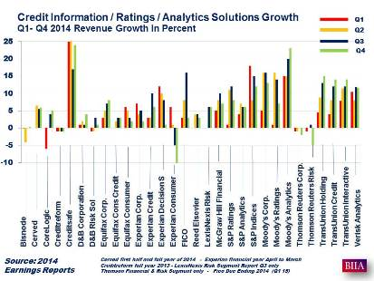 Business Information Industry 2014 Revenue Growth Rates Show Sharp Contrasts between Sectors