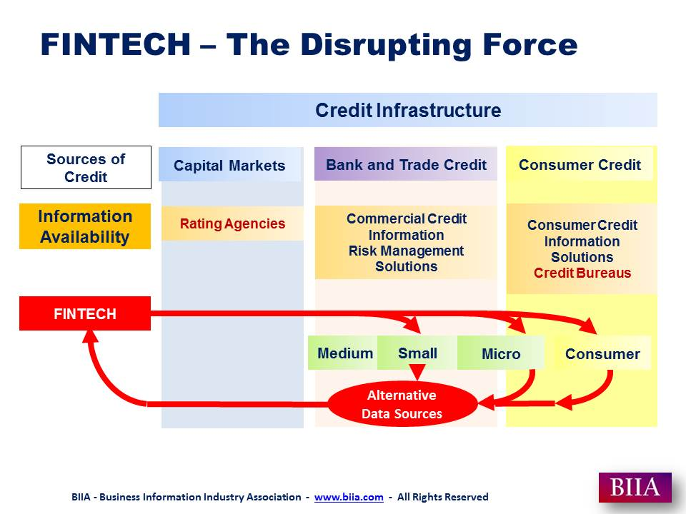 FINTECH the Disrupting Force