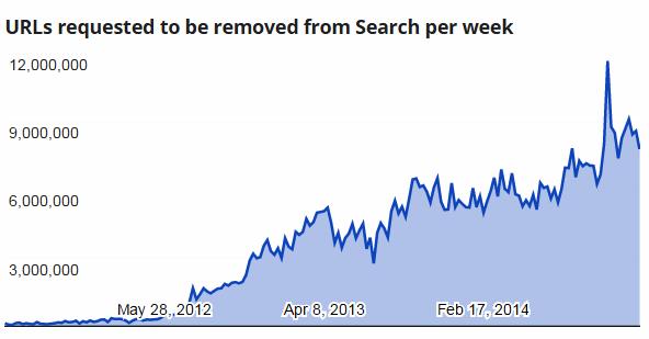 Google 2014-takedown