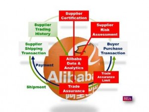 Alibaba Suppleir Risk Assessment