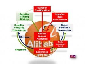 Alibaba Suppleir Risk Assessment