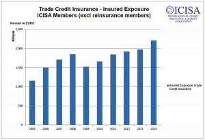 Credit Insurance Coverage
