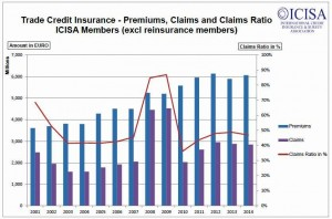 Credit Insurance Premiums
