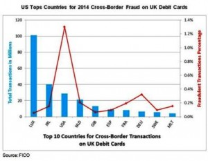 FICO CREDIT CARD FRAUD UK-Debit-Fraud