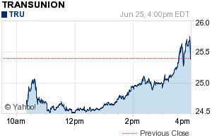 TransUnion Quote Opening IPO