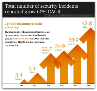 cyber security-incidents-cagr_500
