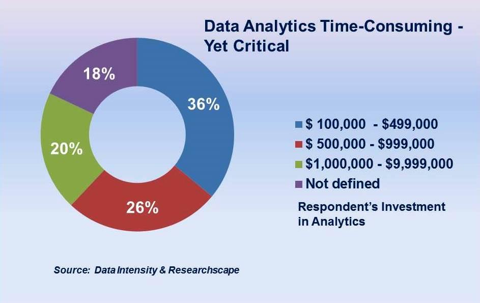 Investment in Analytics NACM