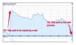Yelp Stock Chart 1
