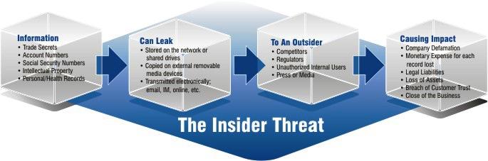 insiderthreat_diagram