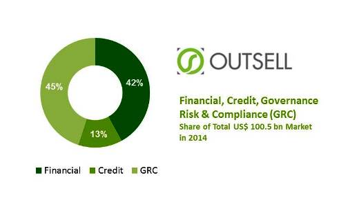 Outsell Discusses the Global Trends and Issues Forecast for the Financial, Credit and GRC Solution Market