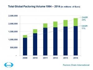 Factoring Volume up to 2014