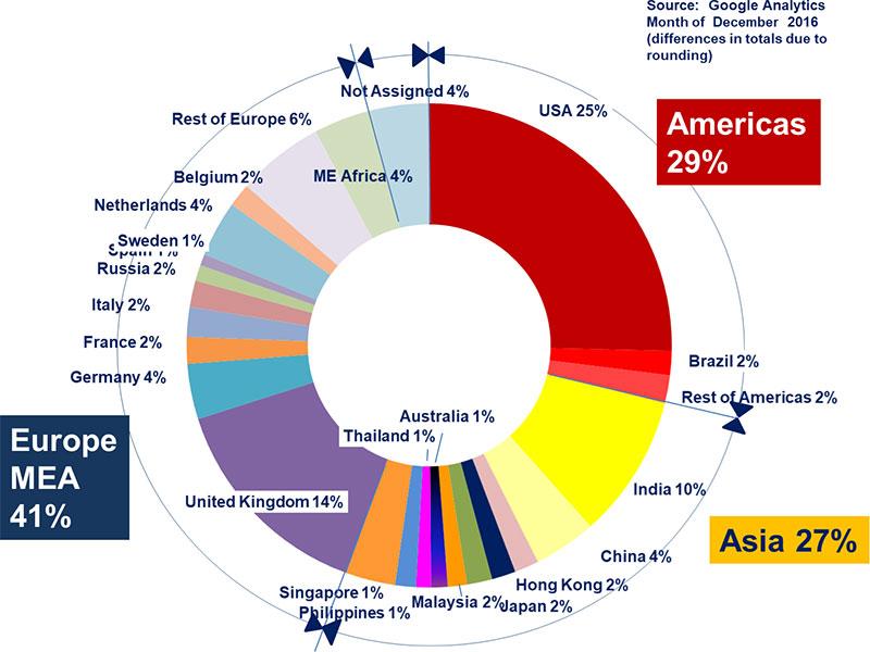 Global Readership BIIA Website