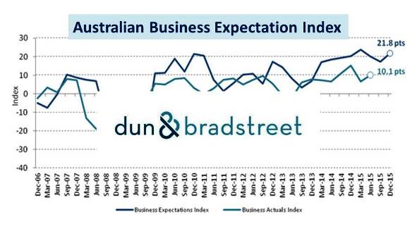 Australian Business Climate:  Positive Outlook for Q4 2015