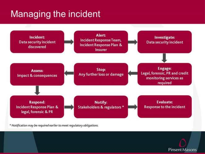 Cyber Security managing the incident