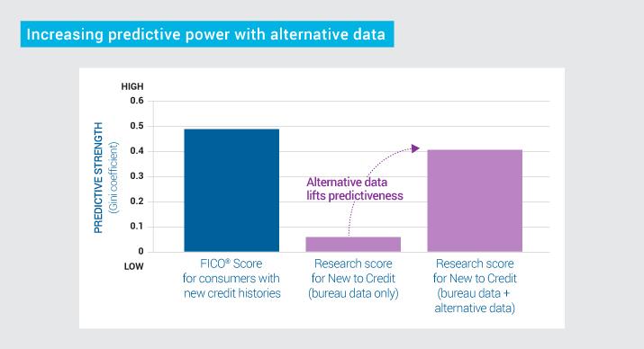 FICO Can Alternative Data Score More Consumers A.docx