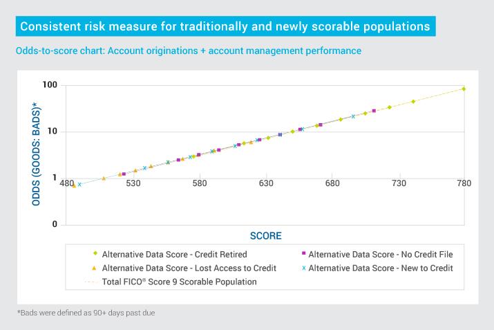 FICO Can Alternative Data Score More Consumers B