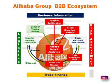 Alibaba Group Builds e-Commerce Ecosystem:  Credit Reporting (Ratings), SME Financing, Credit Guarantees, Supplier Certification, Payment Systems and Logistics