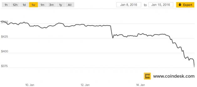 Bitcoin price Jan 15 2016