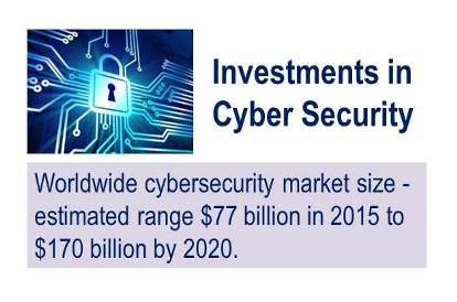 Cyber Security:  Investors Pour Billions of Dollars in to this Market