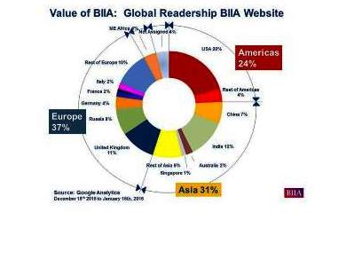 BIIA Global Readership is Growing – High Interest by Asian and European Readers