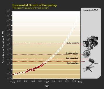 ExponentialGrowthof_Computing wiki 300