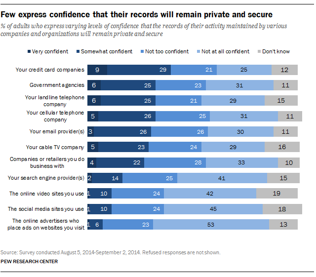 PEW Research on privacy