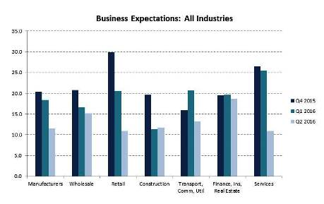 Aust bus exp Q2 all industries
