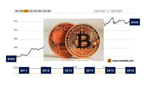 Bitcoin Price Febr 2016