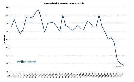 2016-05-31 Australia Payment Review D&B