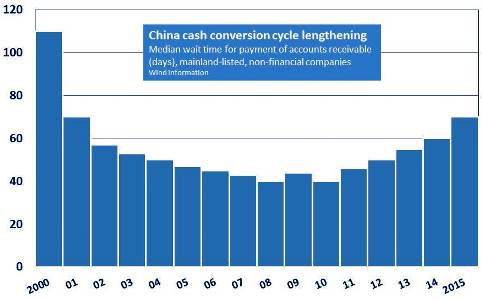 China payment delays 2015