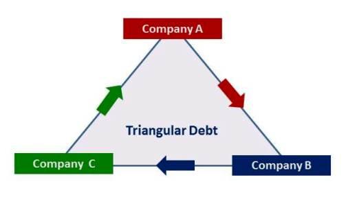 Triangular debt