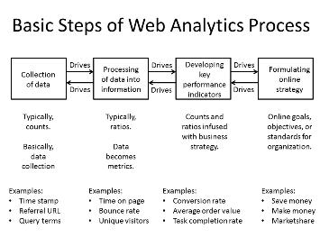 BIG Data Basic_Steps_of_Web_Analytics_Process free reuse