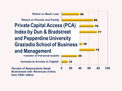 Financial Inclusion:  SMEs Still Dependent on Personal Resources